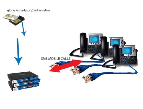 GSM IP-PBX Solution