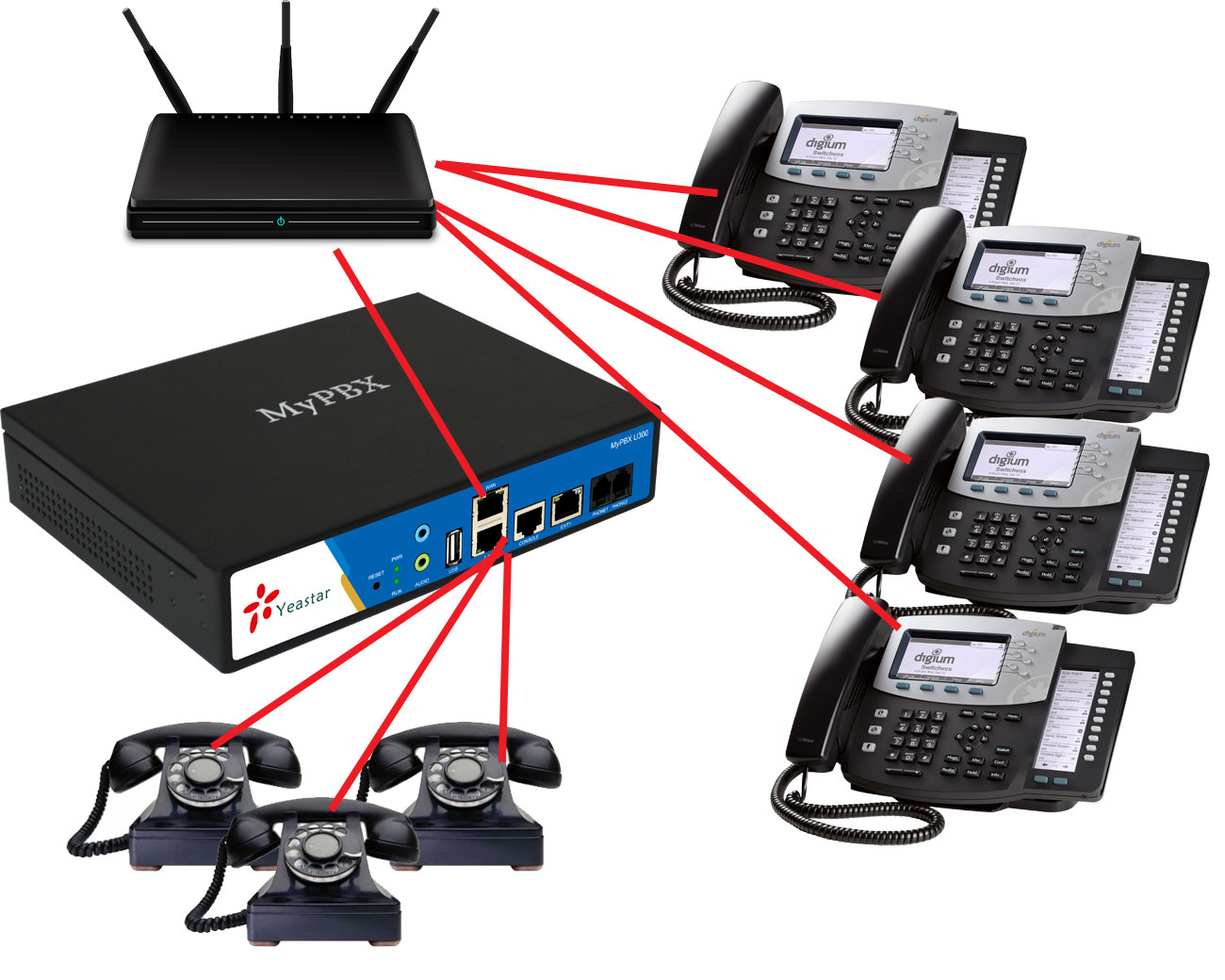 Considering Ip Pbx Phone Systems Yeastar Philippines